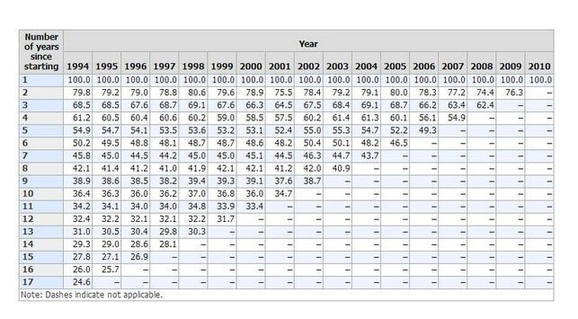 Chart 2 - Survival rates of establishments, by year started and number of years since starting, 1994-2010